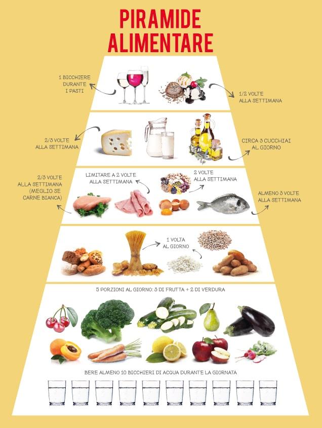 Piramide alimentare LILT