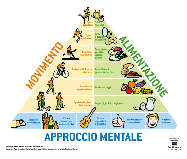 6-IMMAGINE-636X540_Piramide-Wellness