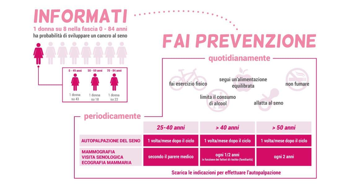 Prevenzione Campagna Nastro Rosa 2017