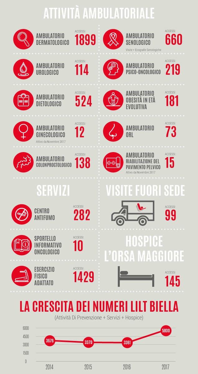 Resoconto attività LILT Biella 2017