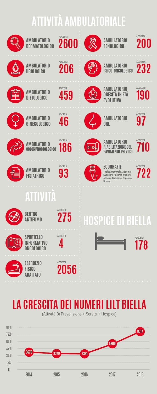 Resoconto attività LILT Biella 2018