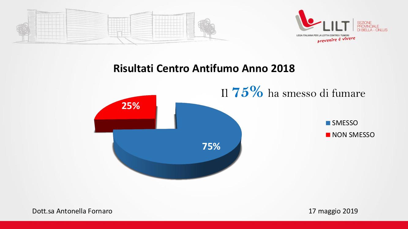Centro Antifumo - Risultati Dati Attività 2018
