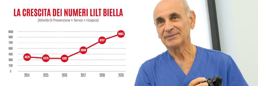 Resoconto attività LILT Biella 2019