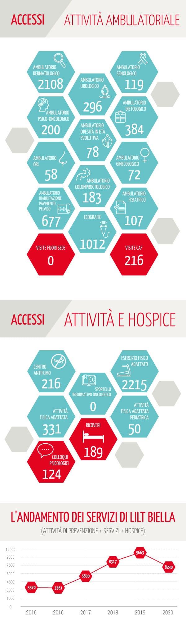 Tutti i dati sulle Attività 2020 LILT Biella